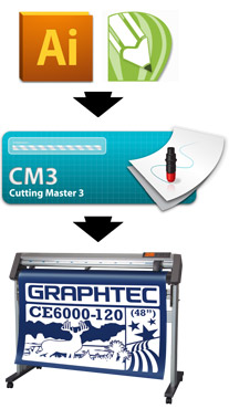 PlugIn für Adobe Illustrator und CorelDRAW: Cutting Master 3 Workflow