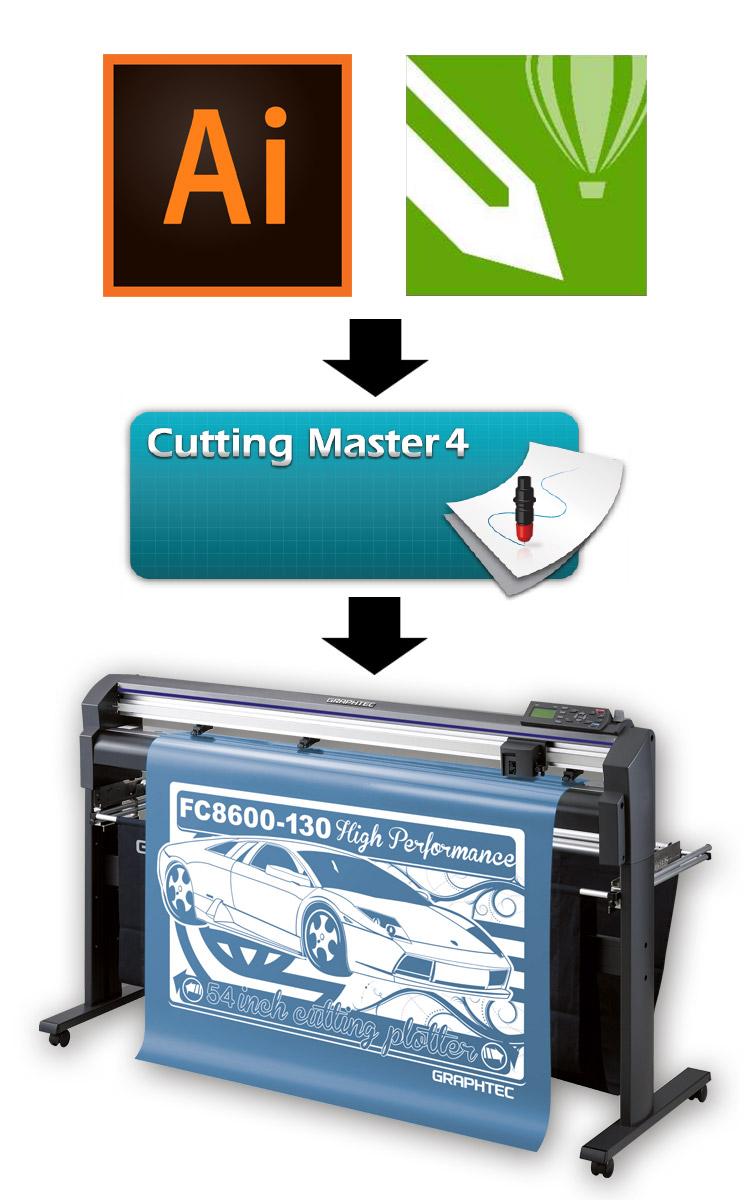 Cutting Master 4 - Den Workflow erhalten kostenlos, wenn Sie einen Graphtec Schneideplotter kaufen