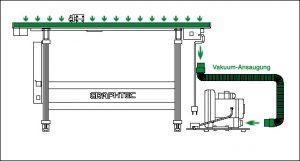 Funktionsweise des Vakuums des FCX2000