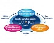 LUXios die exklusive Technologie von Graphtec für Grossformatscanner