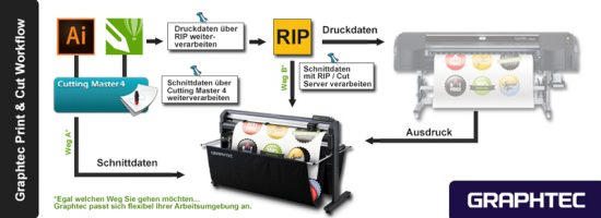 Graphtec Print und Cut Workflow